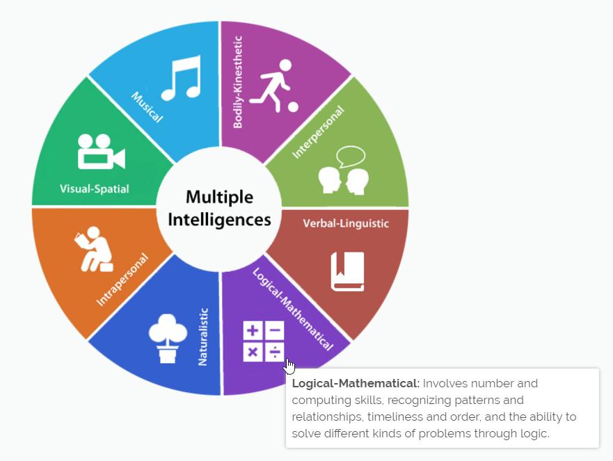 multiple intelligence wheel